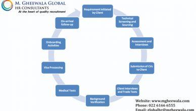 recruitment procedures Process at India's Top HR Consultancy